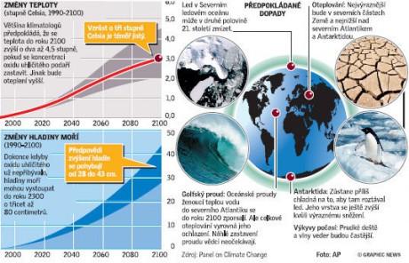 Globální oteplování referát